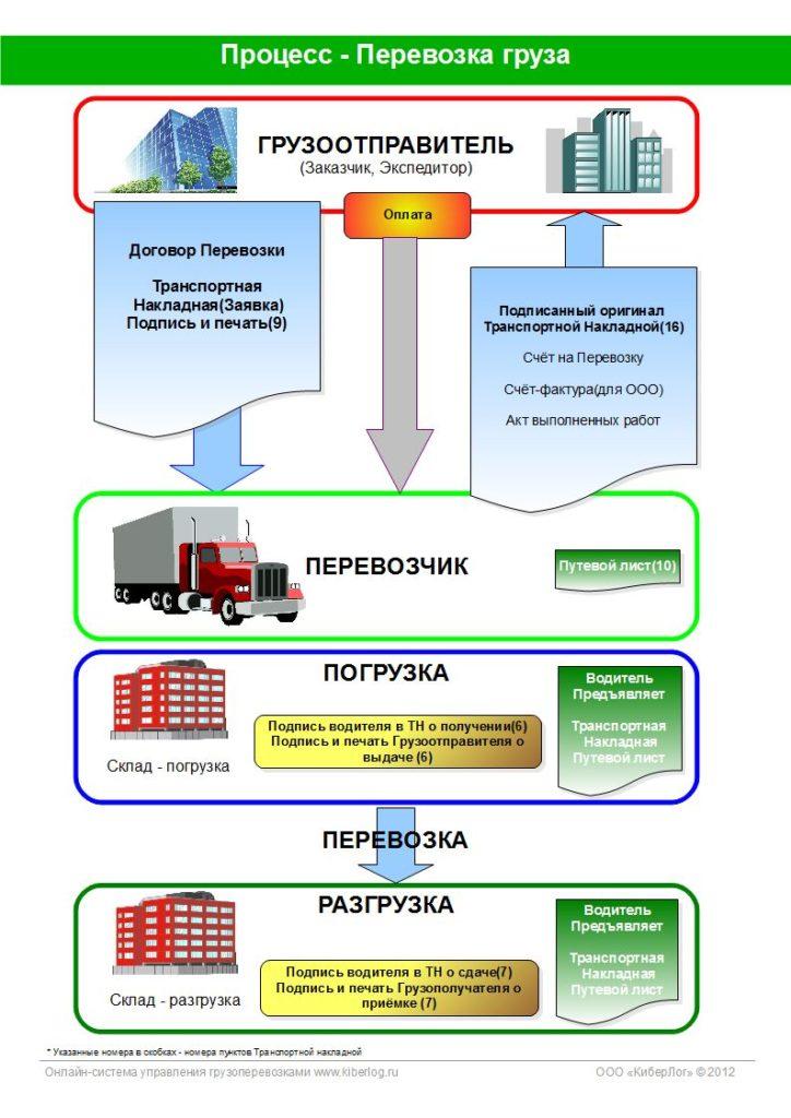 Киберлог - Основные процессы грузоперевозок