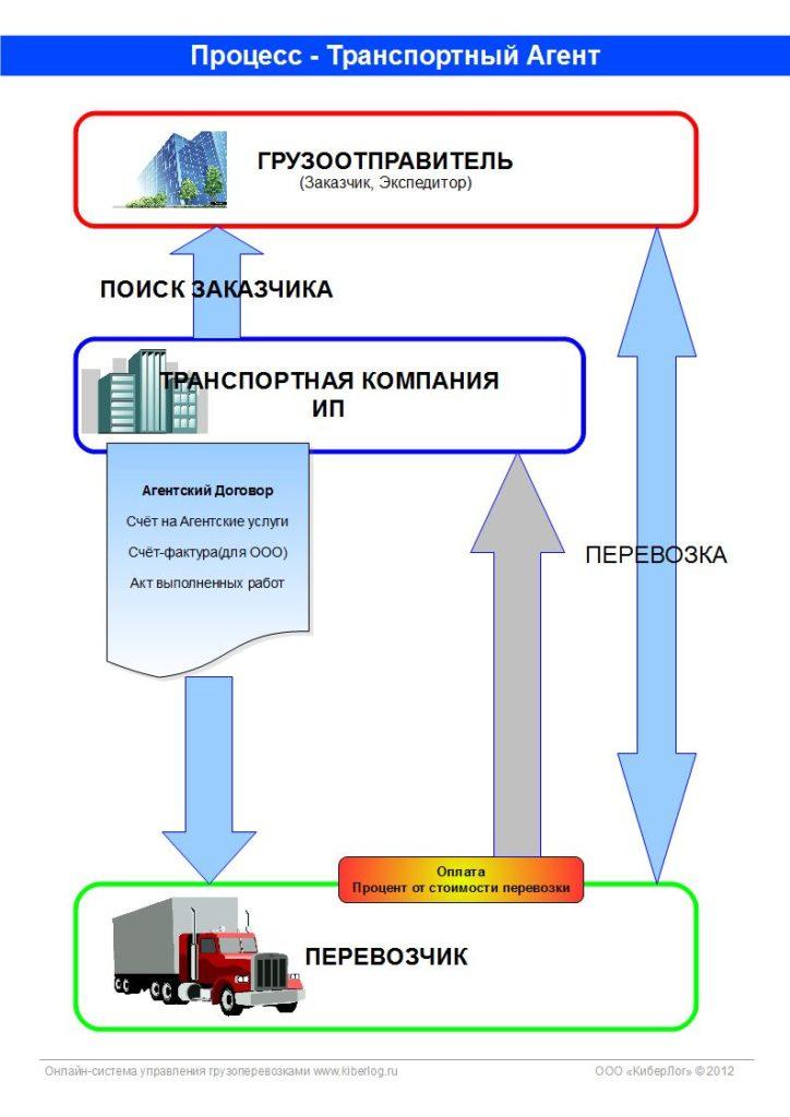Киберлог - Основные процессы грузоперевозок для транспортной компании, агентам