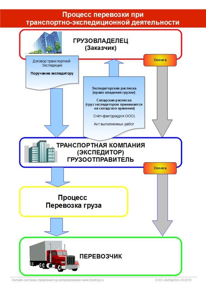 Киберлог - Основные процессы грузоперевозок для транспортной компании